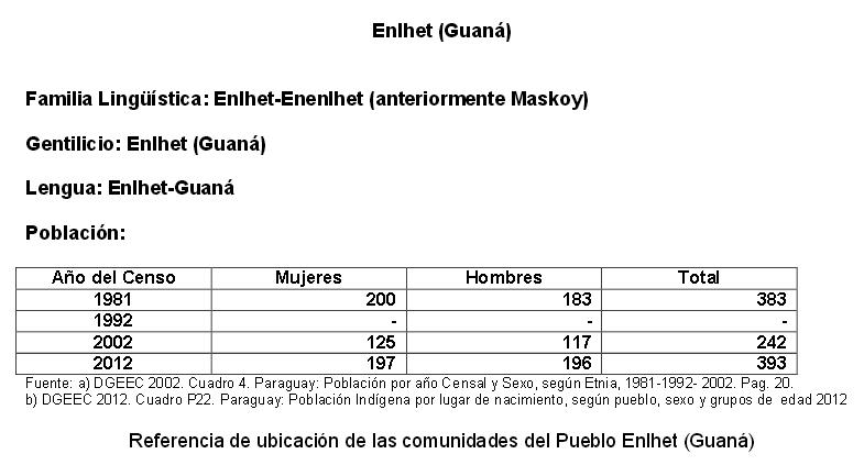 guana