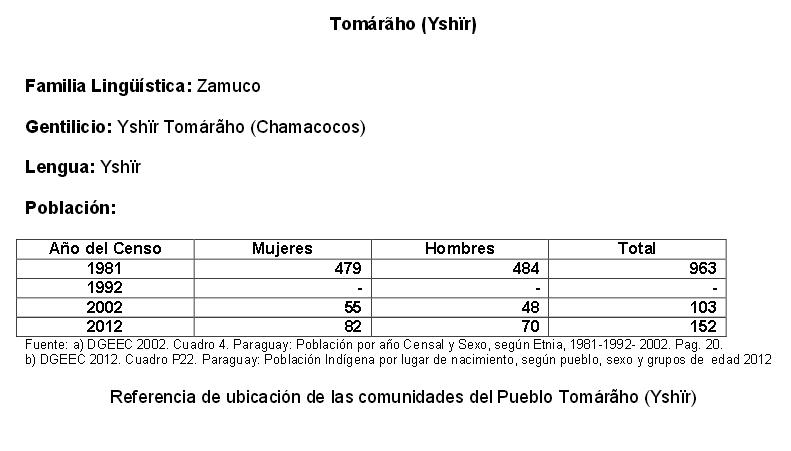 tomaraho